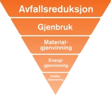 Avfallspyramiden => jo høyere opp, jo bedre!