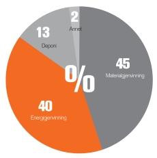 Norsk Gjenvinning hadde i 2013 en gjenvinningsgrad på 85%
